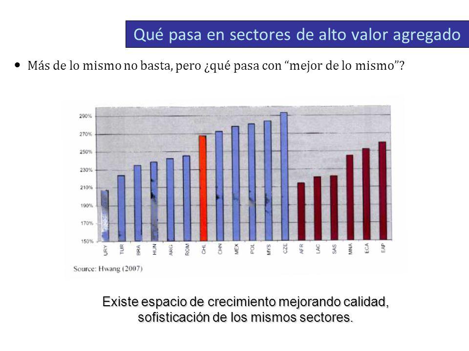 Qué pasa en sectores de alto valor agregado Más de lo mismo no basta, pero ¿qué pasa con mejor de lo mismo.