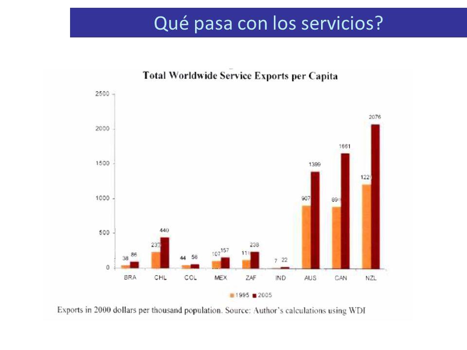 Qué pasa con los servicios?