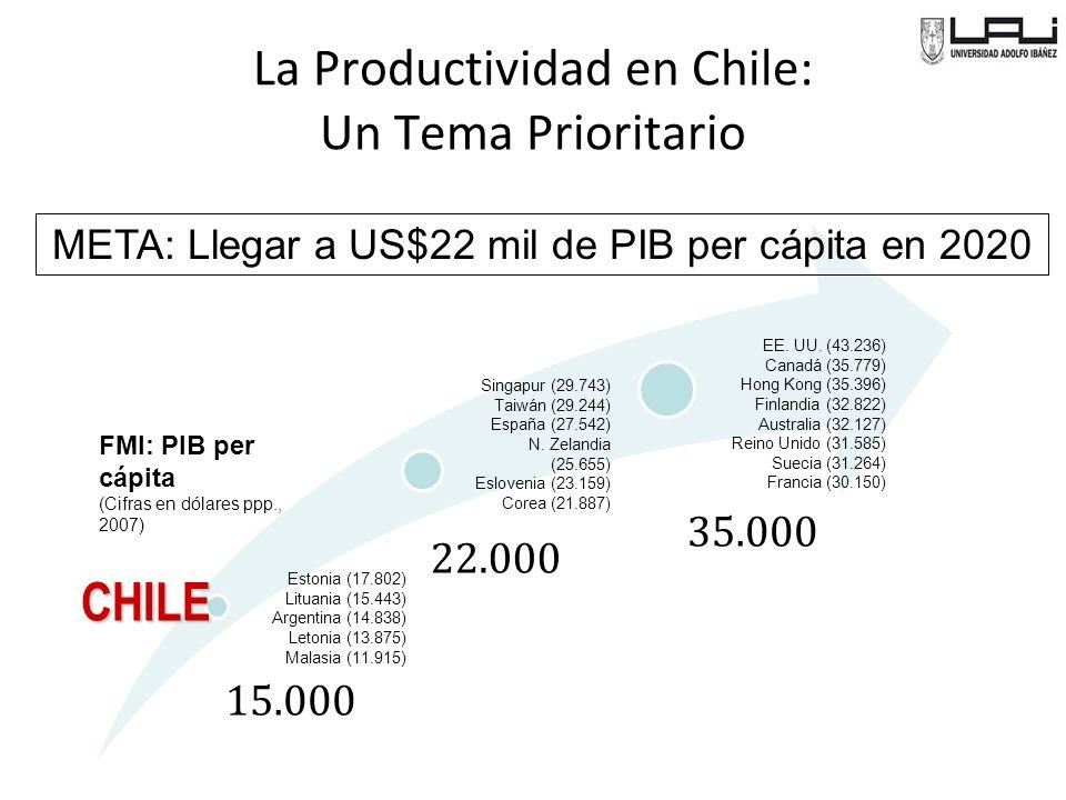 La Productividad en Chile: Un Tema Prioritario FMI: PIB per cápita (Cifras en dólares ppp., 2007) Estonia (17.802) Lituania (15.443) Argentina (14.838) Letonia (13.875) Malasia (11.915) CHILE Singapur (29.743) Taiwán (29.244) España (27.542) N.