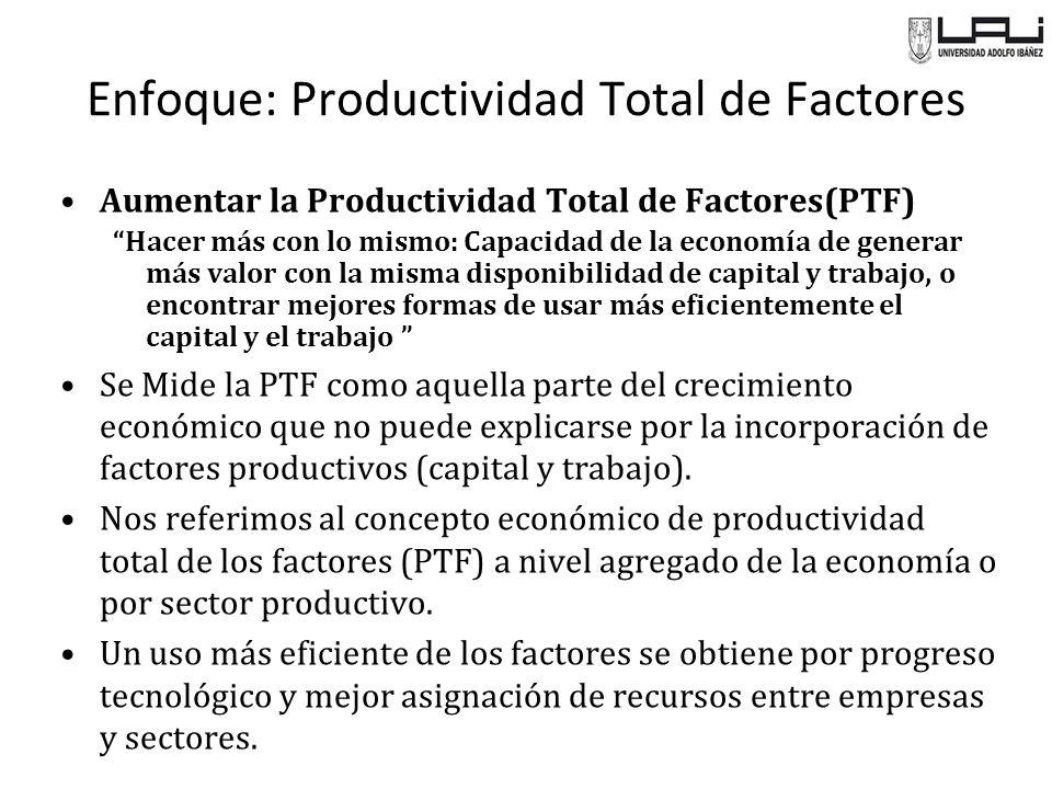 Enfoque: Productividad Total de Factores Aumentar la Productividad Total de Factores(PTF) Hacer más con lo mismo: Capacidad de la economía de generar más valor con la misma disponibilidad de capital y trabajo, o encontrar mejores formas de usar más eficientemente el capital y el trabajo Se Mide la PTF como aquella parte del crecimiento económico que no puede explicarse por la incorporación de factores productivos (capital y trabajo).
