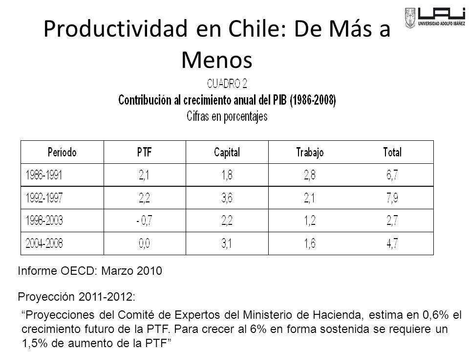 Productividad en Chile: De Más a Menos Informe OECD: Marzo 2010 Proyecciones del Comité de Expertos del Ministerio de Hacienda, estima en 0,6% el crecimiento futuro de la PTF.