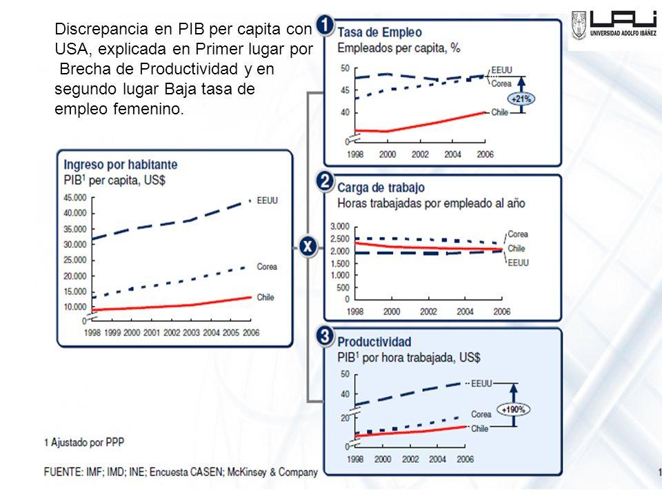 Discrepancia en PIB per capita con USA, explicada en Primer lugar por Brecha de Productividad y en segundo lugar Baja tasa de empleo femenino.