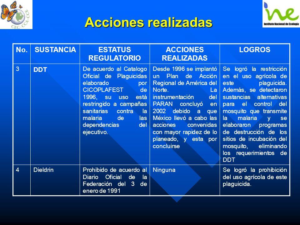 Acciones realizadas No.SUSTANCIAESTATUS REGULATORIO ACCIONES REALIZADAS LOGROS 3 DDT De acuerdo al Catalogo Oficial de Plaguicidas elaborado por CICOP