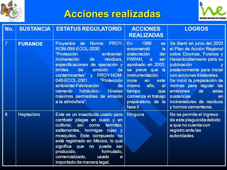 Acciones realizadas No.SUSTANCIAESTATUS REGULATORIOACCIONES REALIZADAS LOGROS 7 FURANOS Proyectos de Norma: PROY- NOM-098-ECOL-2000. Protección ambien