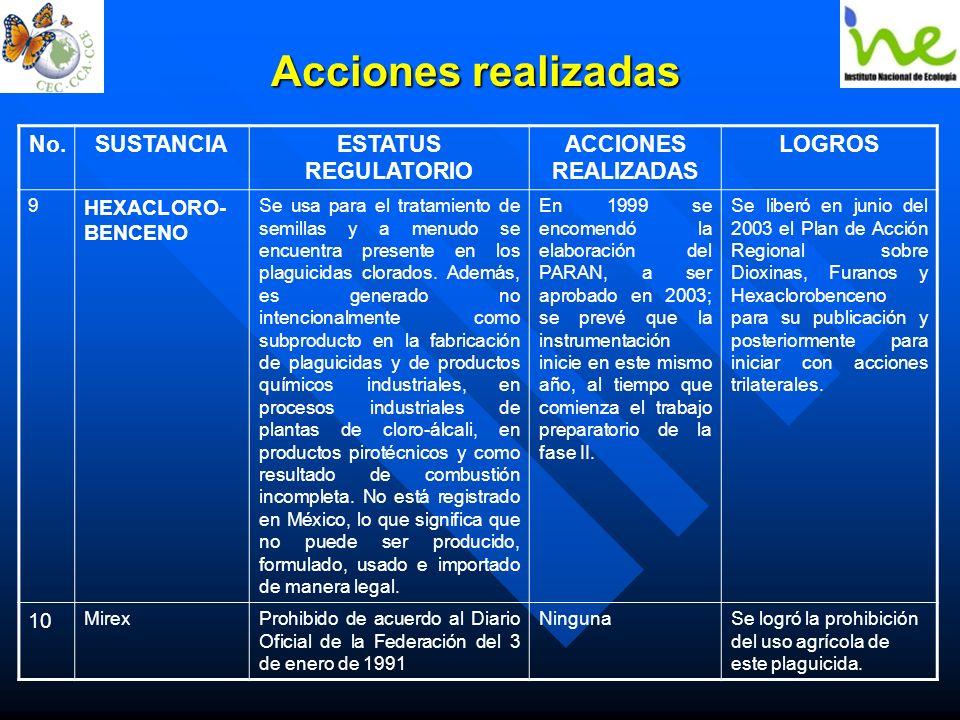 Acciones realizadas No.SUSTANCIAESTATUS REGULATORIO ACCIONES REALIZADAS LOGROS 9 HEXACLORO- BENCENO Se usa para el tratamiento de semillas y a menudo
