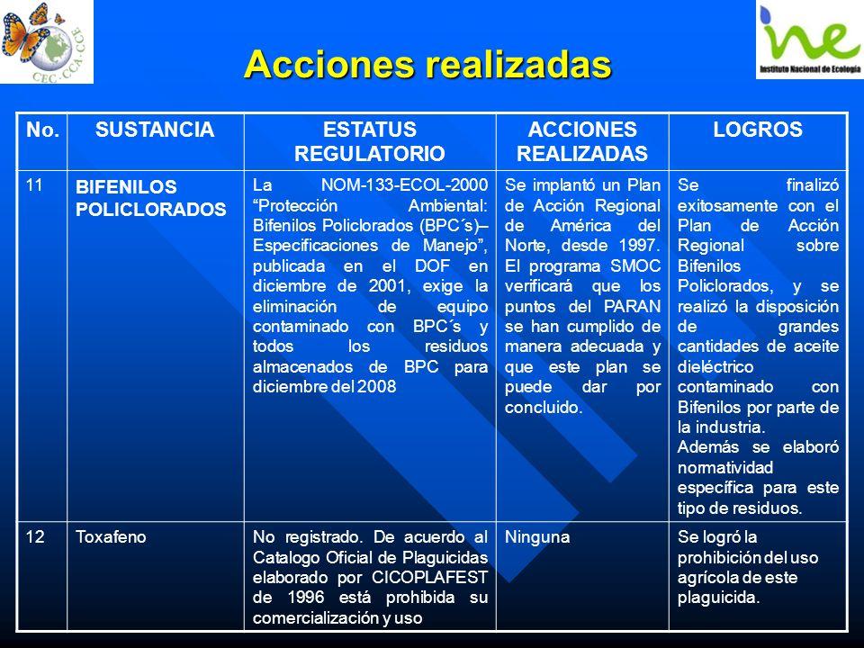 Acciones realizadas No.SUSTANCIAESTATUS REGULATORIO ACCIONES REALIZADAS LOGROS 11 BIFENILOS POLICLORADOS La NOM-133-ECOL-2000 Protección Ambiental: Bi