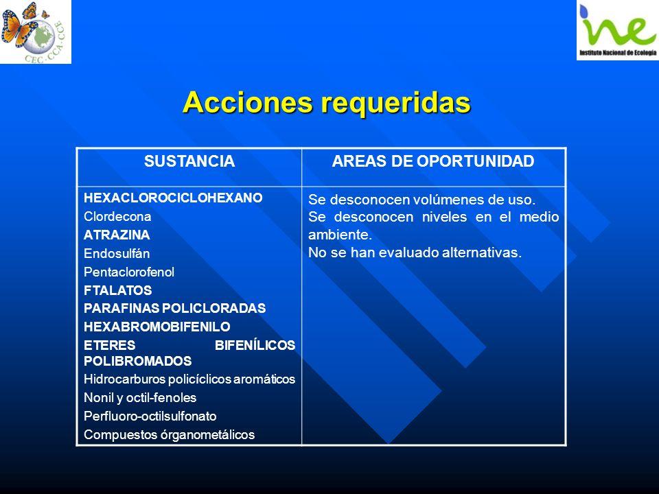 Acciones requeridas EL CONVENIO DE ESTOCOLMO SOBRE CONTAMINANTES ORGANICOS PERSISTENTES Y SUS IMPLICACIONES PARA MÉXICO Dr. Mario Yarto Ramírez, Ing.