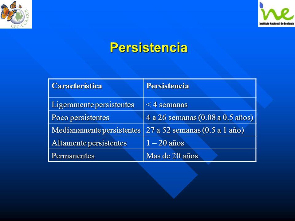 PersistenciaCaracterísticaPersistencia Ligeramente persistentes < 4 semanas Poco persistentes 4 a 26 semanas (0.08 a 0.5 años) Medianamente persistent