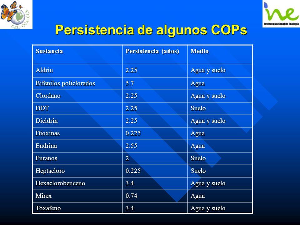 Persistencia de algunos COPs Sustancia Persistencia (años) MedioAldrin2.25 Agua y suelo Bifenilos policlorados 5.7Agua Clordano2.25 Agua y suelo DDT2.