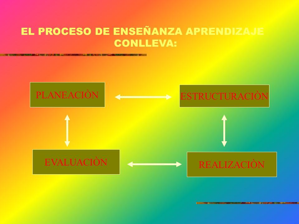 PARA ESTAS VARIABLES HAY QUE TENER EN CUENTA: FORMADOR PARTICIPANTE CONTENIDO CONTEXTO PEDAGOGICO CONTEXTO ORGANIZACIONAL CONTEXTO CULTURAL CONTEXTO P