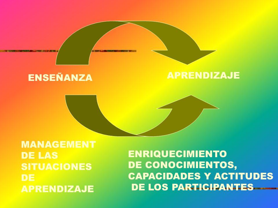 ENSEÑANZA APRENDIZAJE MANAGEMENT DE LAS SITUACIONES DE APRENDIZAJE ENRIQUECIMIENTO DE CONOCIMIENTOS, CAPACIDADES Y ACTITUDES DE LOS PARTICIPANTES