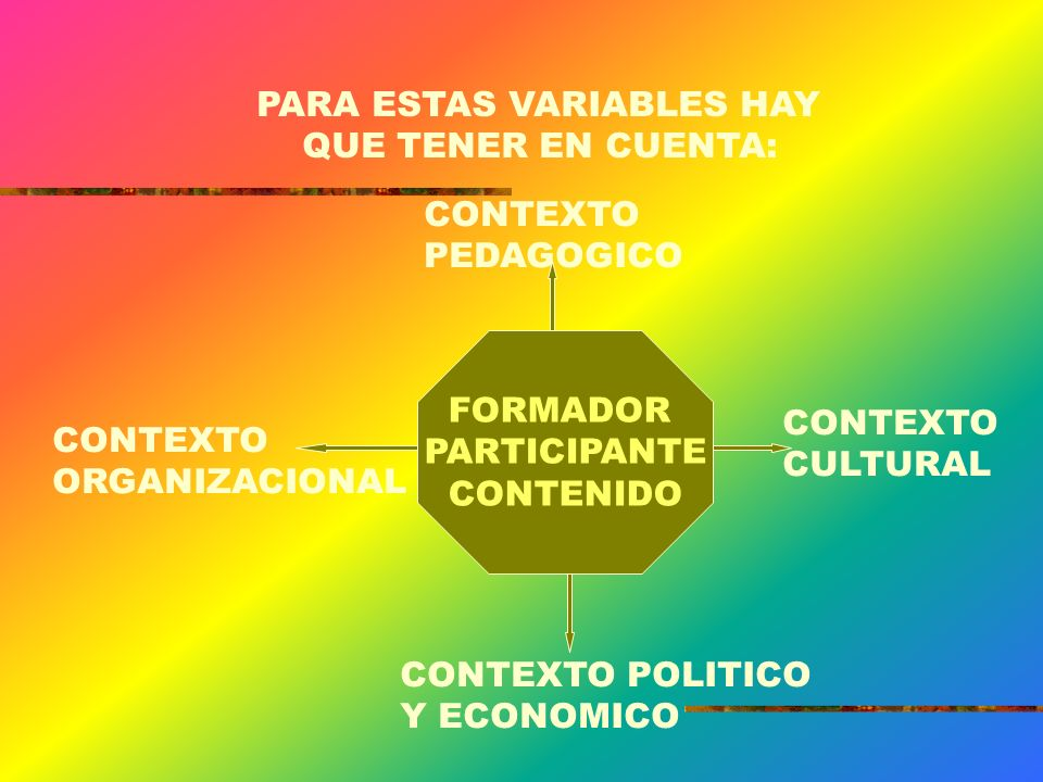 PARA ESTAS VARIABLES HAY QUE TENER EN CUENTA: FORMADOR PARTICIPANTE CONTENIDO CONTEXTO PEDAGOGICO CONTEXTO ORGANIZACIONAL CONTEXTO CULTURAL CONTEXTO POLITICO Y ECONOMICO