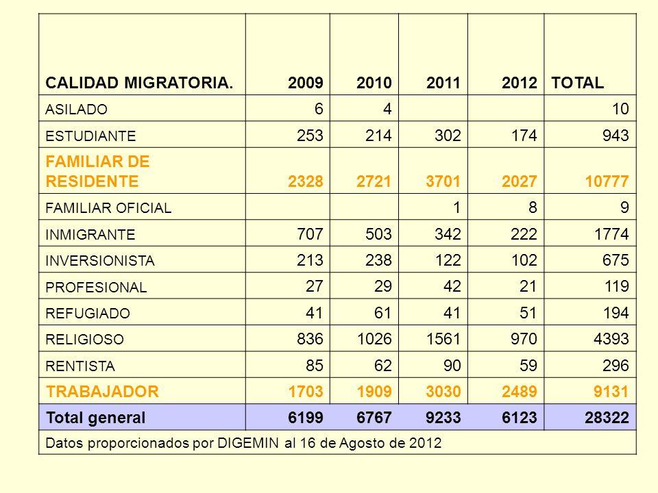 CALIDAD MIGRATORIA.2009201020112012TOTAL ASILADO 64 10 ESTUDIANTE 253214302174943 FAMILIAR DE RESIDENTE232827213701202710777 FAMILIAR OFICIAL 189 INMI