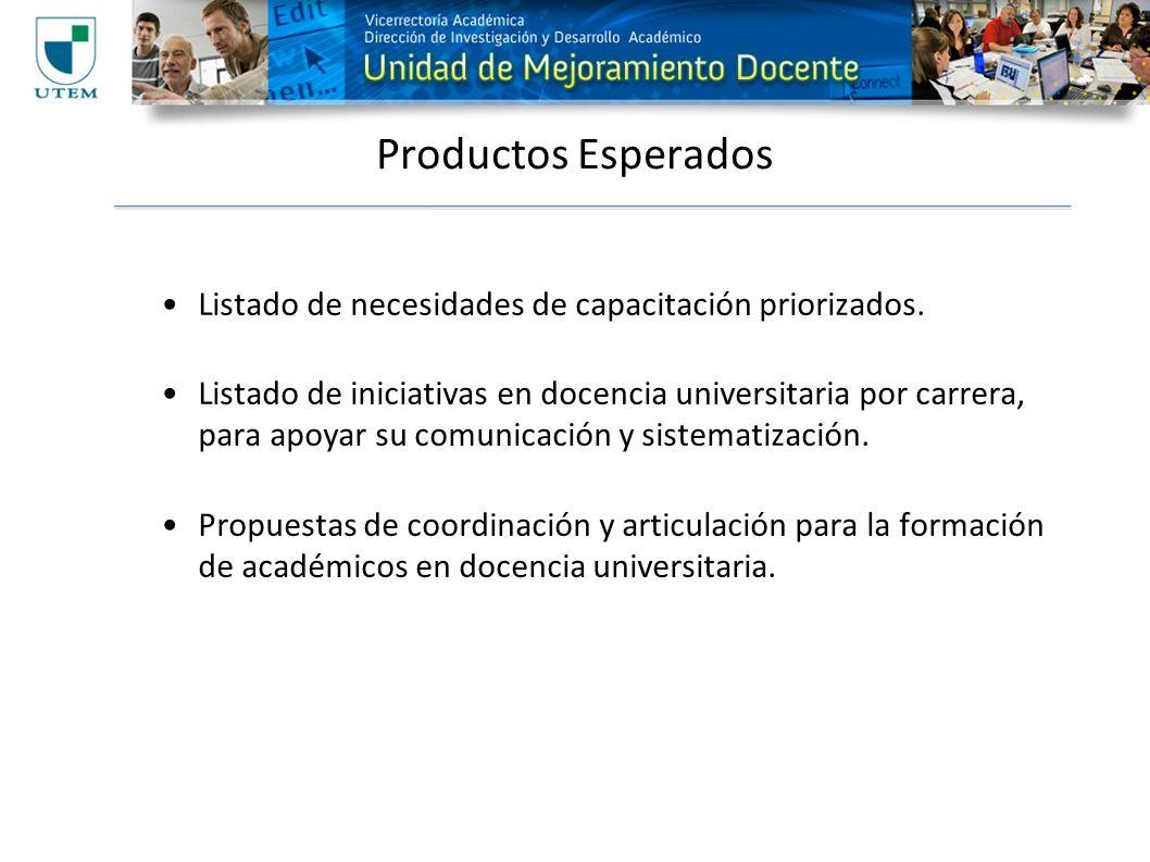 Productos Esperados Listado de necesidades de capacitación priorizados.