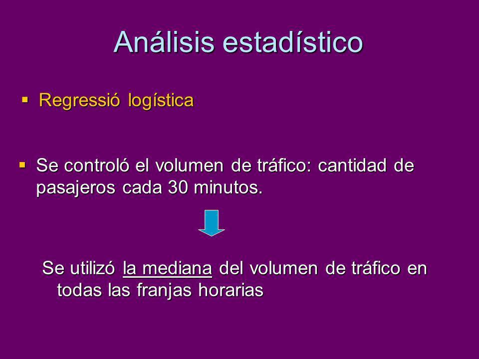 Análisis estadístico Regressió logística Regressió logística Se controló el volumen de tráfico: cantidad de pasajeros cada 30 minutos. Se controló el