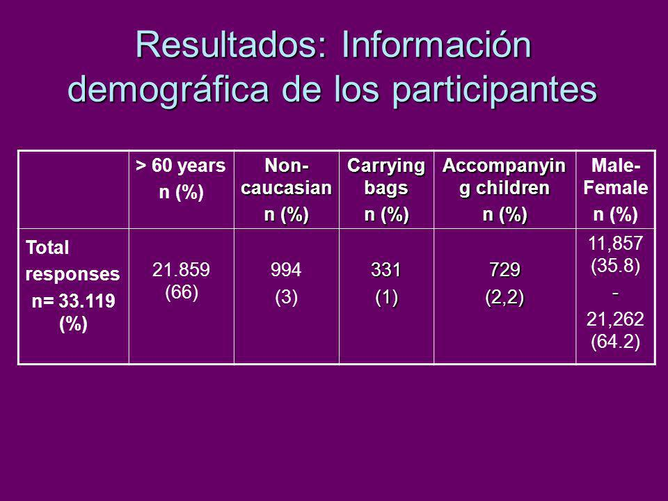 Resultados: Información demográfica de los participantes > 60 years n (%) Non- caucasian n (%) Carrying bags n (%) Accompanyin g children n (%) Male-