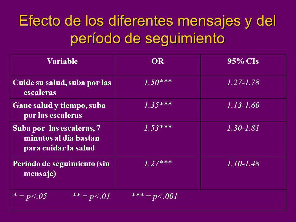 Efecto de los diferentes mensajes y del período de seguimiento VariableOR95% CIs Cuide su salud, suba por las escaleras 1.50***1.27-1.78 Gane salud y