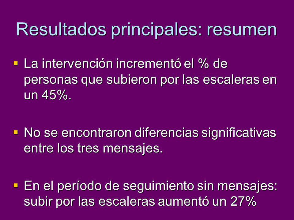 Resultados principales: resumen La intervención incrementó el % de personas que subieron por las escaleras en un 45%. La intervención incrementó el %