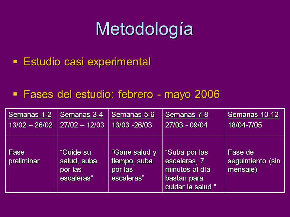 Metodología Estudio casi experimental Estudio casi experimental Fases del estudio: febrero - mayo 2006 Fases del estudio: febrero - mayo 2006 Semanas