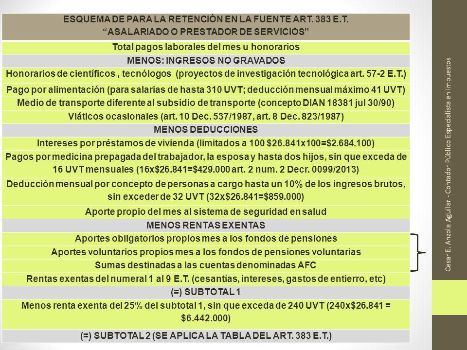 Cesar E. Anzola Aguilar - Contador Público Especialista en Impuestos ESQUEMA DE PARA LA RETENCIÓN EN LA FUENTE ART. 383 E.T. ASALARIADO O PRESTADOR DE