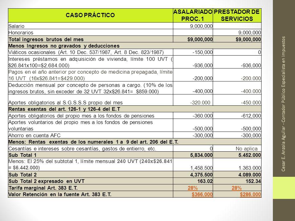 Cesar E. Anzola Aguilar - Contador Público Especialista en Impuestos CASO PRÁCTICO ASALARIADO PROC. 1 PRESTADOR DE SERVICIOS Salario9,000,000 Honorari