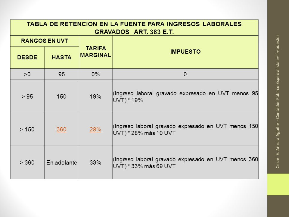 Cesar E. Anzola Aguilar - Contador Público Especialista en Impuestos TABLA DE RETENCION EN LA FUENTE PARA INGRESOS LABORALES GRAVADOS ART. 383 E.T. RA