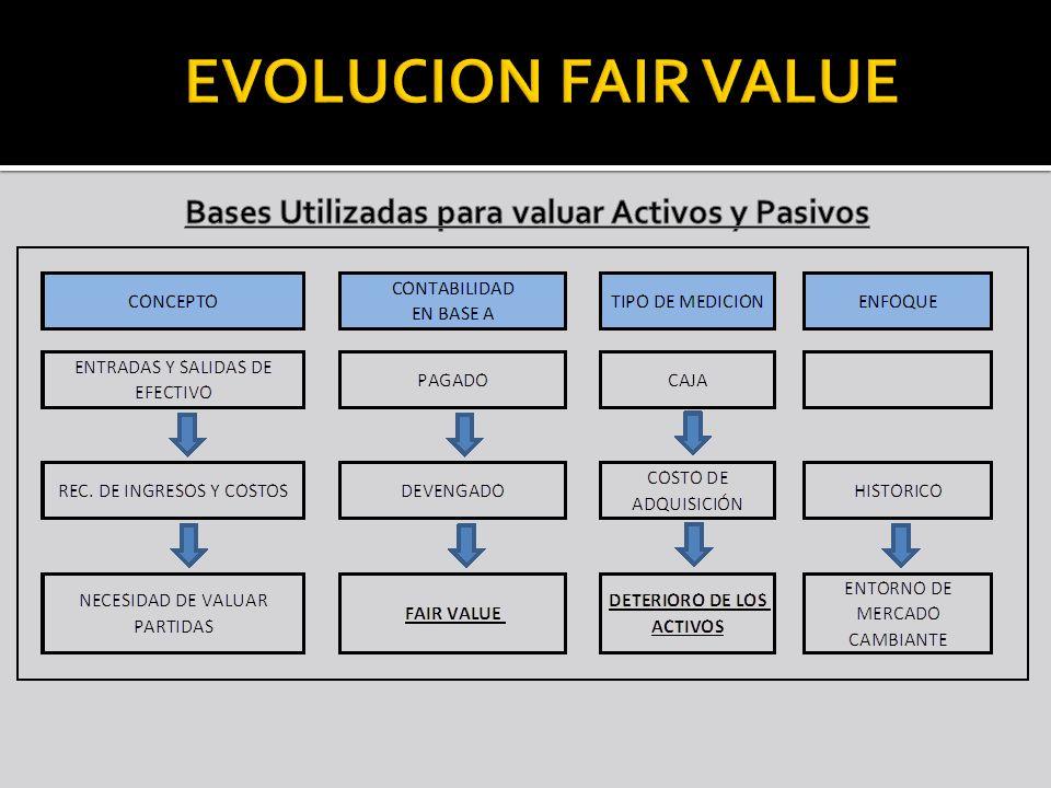 Principio Básico Valor razonable es el precio que sería recibido para vender un activo o pagado para la transferencia de un pasivo en una transacción ordenada entre participantes del mercado en la fecha de valoración.
