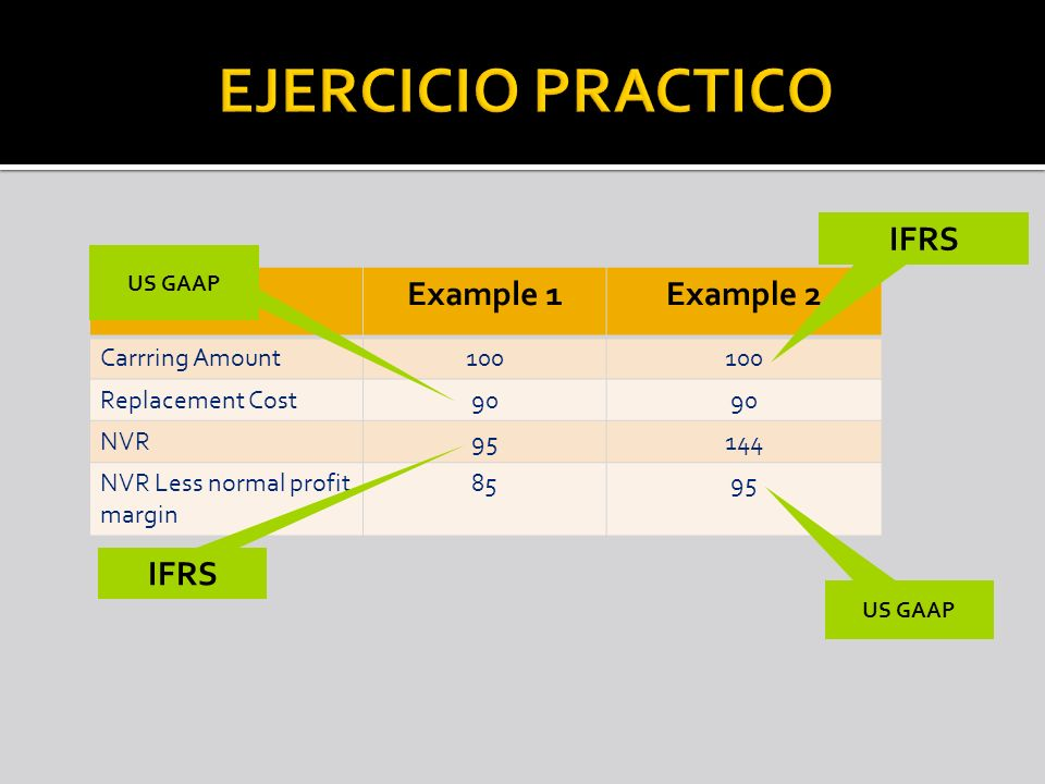 Example 1Example 2 Carrring Amount100 Replacement Cost90 NVR95144 NVR Less normal profit margin 8595 US GAAP IFRS US GAAP