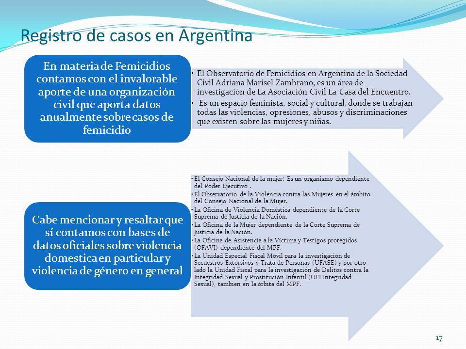 17 Registro de casos en Argentina El Observatorio de Femicidios en Argentina de la Sociedad Civil Adriana Marisel Zambrano, es un área de investigació