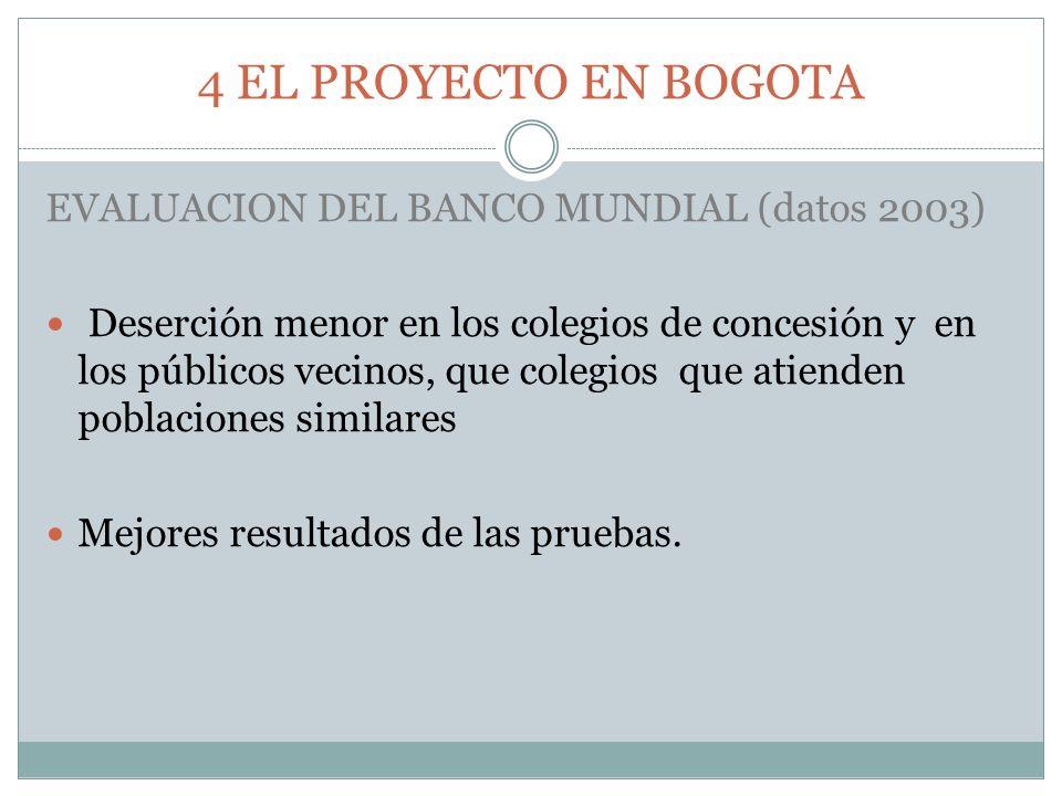 4 EL PROYECTO EN BOGOTA EVALUACION DEL BANCO MUNDIAL (datos 2003) Deserción menor en los colegios de concesión y en los públicos vecinos, que colegios