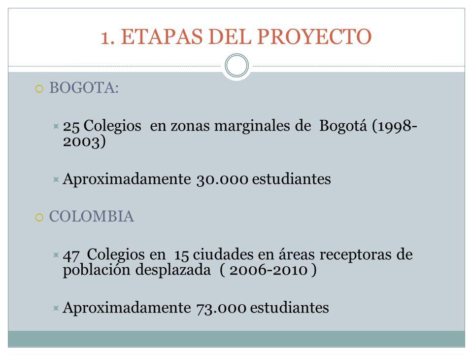 1. ETAPAS DEL PROYECTO BOGOTA: 25 Colegios en zonas marginales de Bogotá (1998- 2003) Aproximadamente 30.000 estudiantes COLOMBIA 47 Colegios en 15 ci