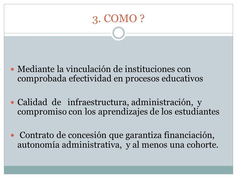 3. COMO ? Mediante la vinculación de instituciones con comprobada efectividad en procesos educativos Calidad de infraestructura, administración, y com