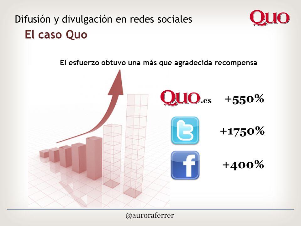 El caso Quo Difusión y divulgación en redes sociales @auroraferrer El esfuerzo obtuvo una más que agradecida recompensa.es +550% +1750% +400%