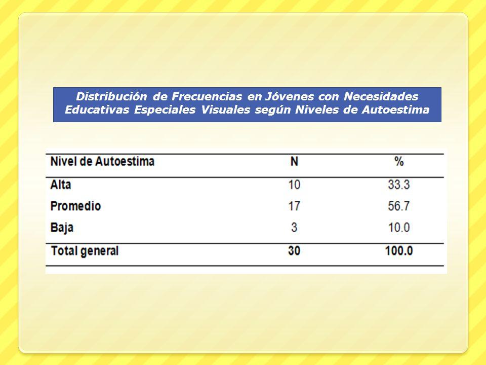 Distribución de Frecuencias en Jóvenes con Necesidades Educativas Especiales Visuales según Niveles de las Dimensiones del Clima Social Familiar