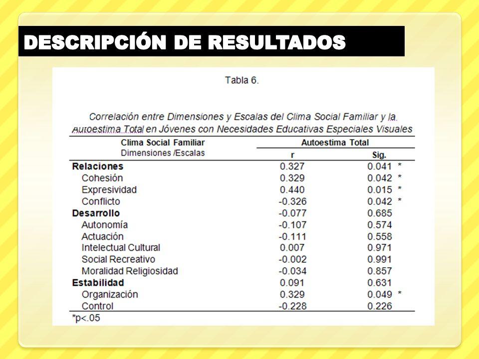 Respecto de los resultados de las tablas 4 y 5 se aprecia que las dimensiones y Subescalas del Clima Social Familiar y los Subtests de la Autoestima p