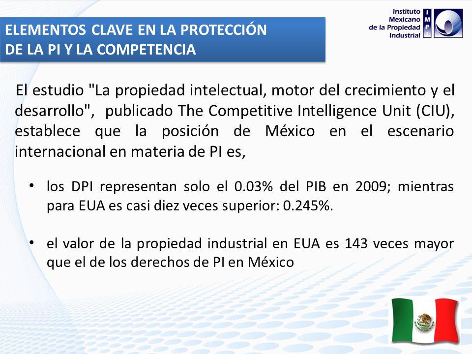 El estudio La propiedad intelectual, motor del crecimiento y el desarrollo , publicado The Competitive Intelligence Unit (CIU), establece que la posición de México en el escenario internacional en materia de PI es, los DPI representan solo el 0.03% del PIB en 2009; mientras para EUA es casi diez veces superior: 0.245%.
