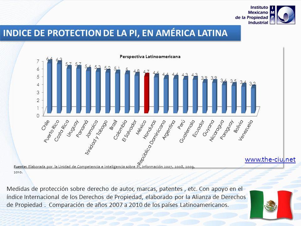 Perspectiva Latinoamericana Medidas de protección sobre derecho de autor, marcas, patentes, etc. Con apoyo en el índice Internacional de los Derechos