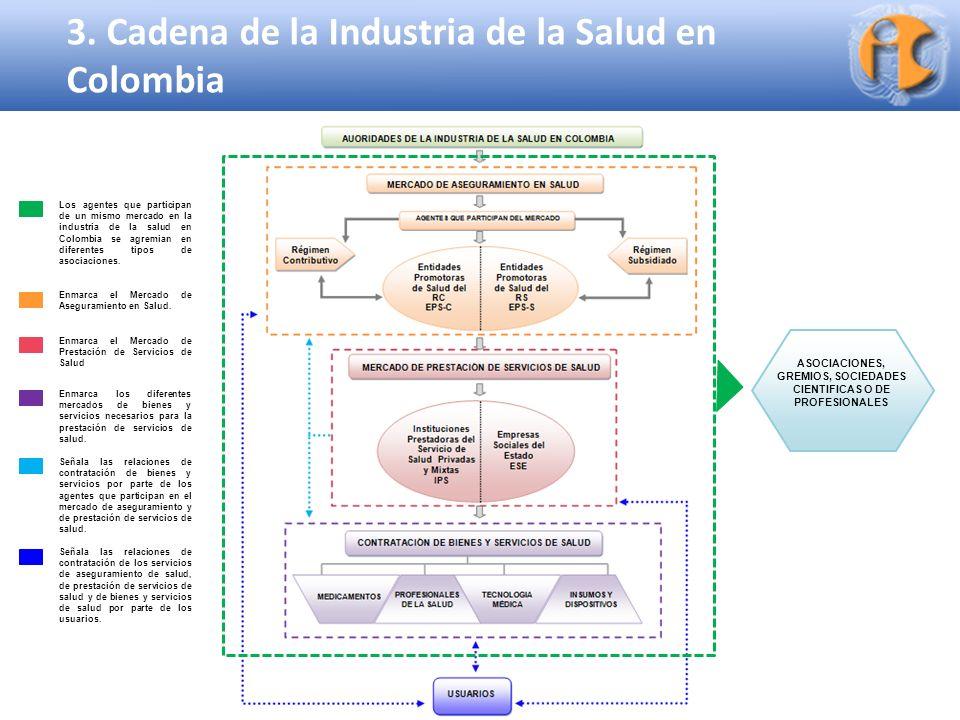 Superintendencia de Industria y Comercio 3. Cadena de la Industria de la Salud en Colombia ASOCIACIONES, GREMIOS, SOCIEDADES CIENTIFICAS O DE PROFESIO