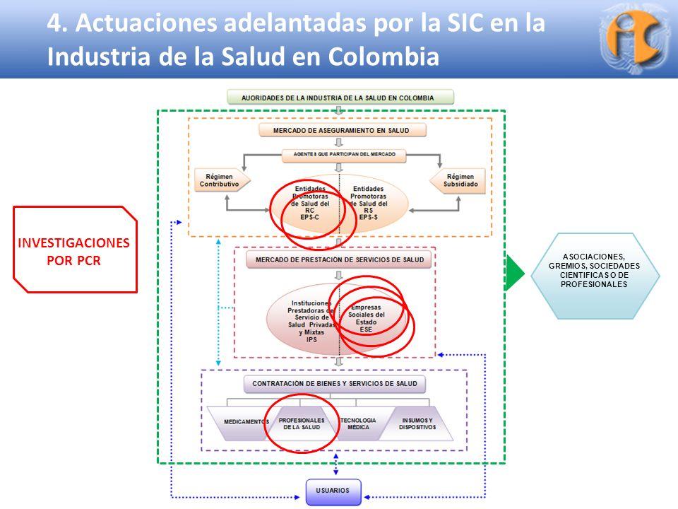 Superintendencia de Industria y Comercio ASOCIACIONES, GREMIOS, SOCIEDADES CIENTIFICAS O DE PROFESIONALES 4. Actuaciones adelantadas por la SIC en la