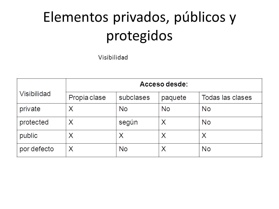 Constructores - Ejemplo public class TPunto { Private: int x; //Declaracion de una variable x int y; //Declarqcion de una variable y Public: void Inicializar (int xcor,int ycor) { x=xcor; y=ycor; }//Fin Inicilizar void TrasladarX(int xcor) { x=xcor; }//FinTrasLadarX void Imprimir(){ System.out.println( Las coordenadas son: ( +x+ , +y+ ) ); }//Fin Imprimir } public class Main { /** * @param args the command line arguments */ public static void main(String[] args) { // TODO code application logic here System.out.println( Hola Mundo ); TPunto p1=new TPunto(); TPunto p2=new TPunto(); p1.x=89; p1.y=-59; //¿Sería correcto.