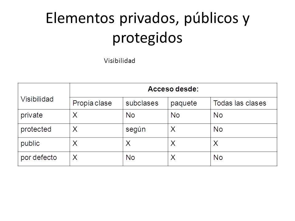 Elementos privados, públicos y protegidos Visibilidad