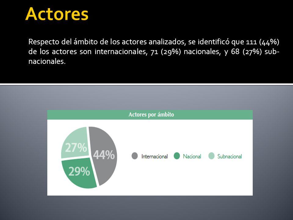 Respecto del ámbito de los actores analizados, se identificó que 111 (44%) de los actores son internacionales, 71 (29%) nacionales, y 68 (27%) sub- nacionales.