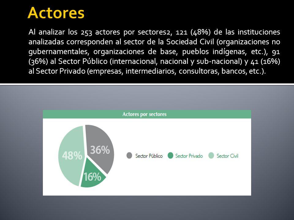 De los actores de la sociedad civil, 17 son nacionales, 18 son subnacionales y 34 internacionales.