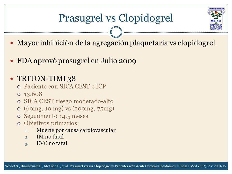 Prasugrel vs Clopidogrel Mayor inhibición de la agregación plaquetaria vs clopidogrel FDA aprovó prasugrel en Julio 2009 TRITON-TIMI 38 Paciente con SICA CEST e ICP 13,608 SICA CEST riesgo moderado-alto (60mg, 10 mg) vs (300mg, 75mg) Seguimiento 14.5 meses Objetivos primarios: 1.