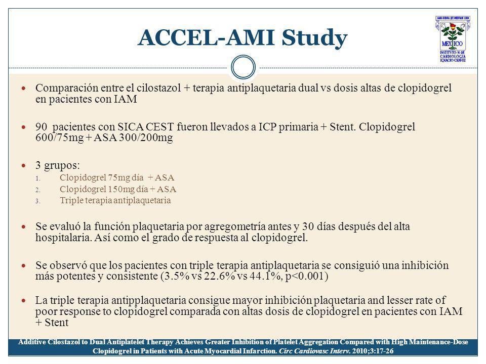 ACCEL-AMI Study Comparación entre el cilostazol + terapia antiplaquetaria dual vs dosis altas de clopidogrel en pacientes con IAM 90 pacientes con SICA CEST fueron llevados a ICP primaria + Stent.