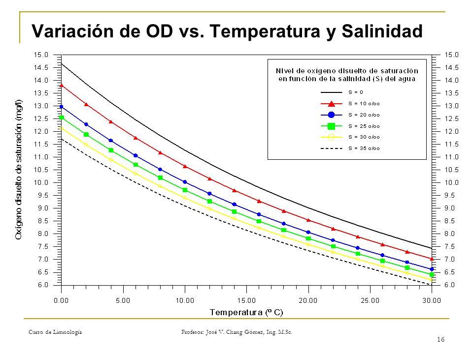 Curso de Limnología Profesor: José V. Chang Gómez, Ing. M.Sc. 16 Variación de OD vs. Temperatura y Salinidad