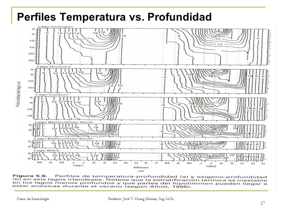 Curso de Limnología Profesor: José V. Chang Gómez, Ing. M.Sc. 27 Perfiles Temperatura vs. Profundidad