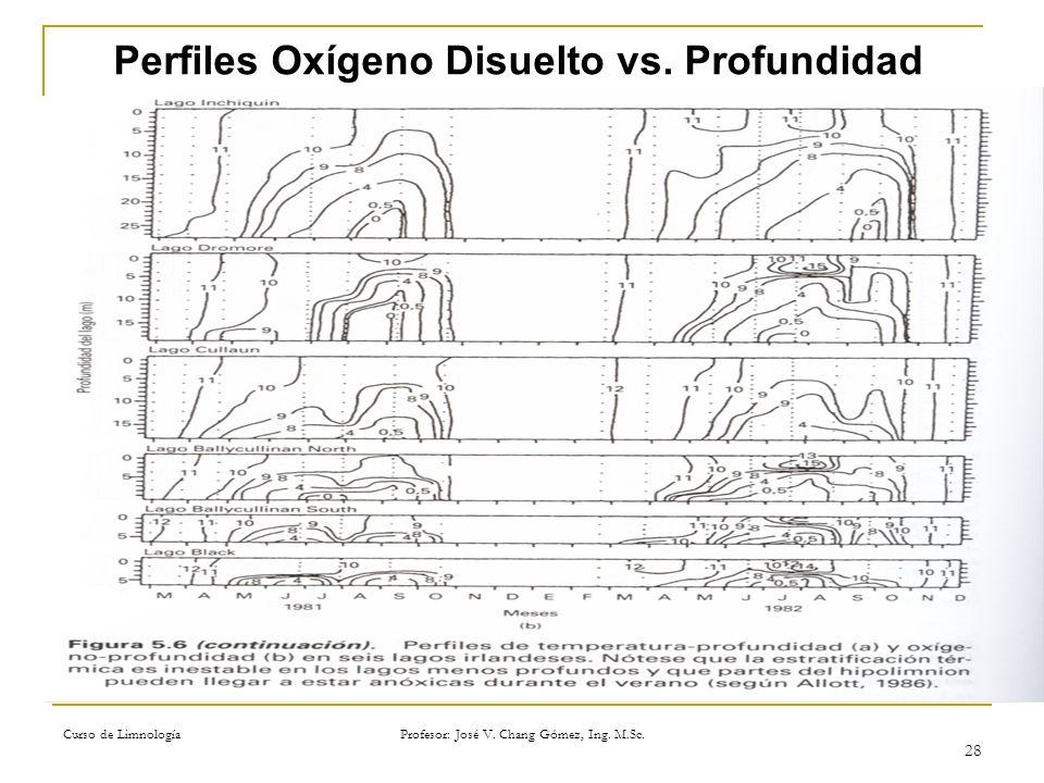 Curso de Limnología Profesor: José V. Chang Gómez, Ing. M.Sc. 28 Perfiles Oxígeno Disuelto vs. Profundidad