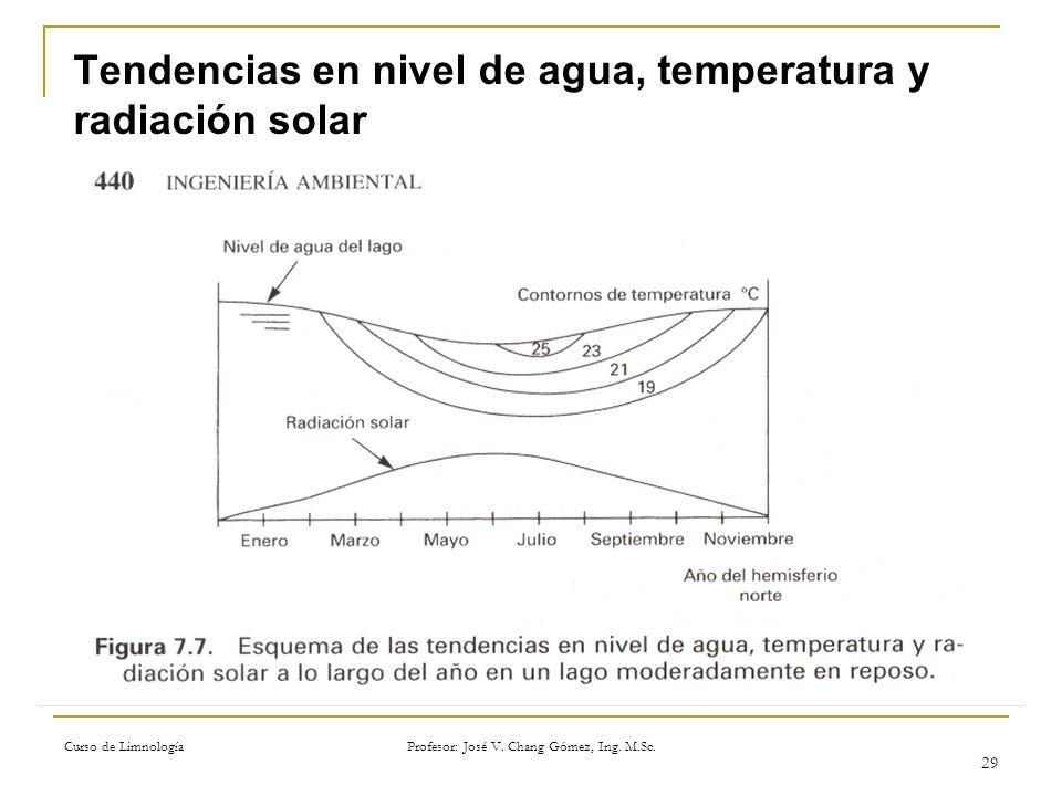 Curso de Limnología Profesor: José V. Chang Gómez, Ing. M.Sc. 29 Tendencias en nivel de agua, temperatura y radiación solar