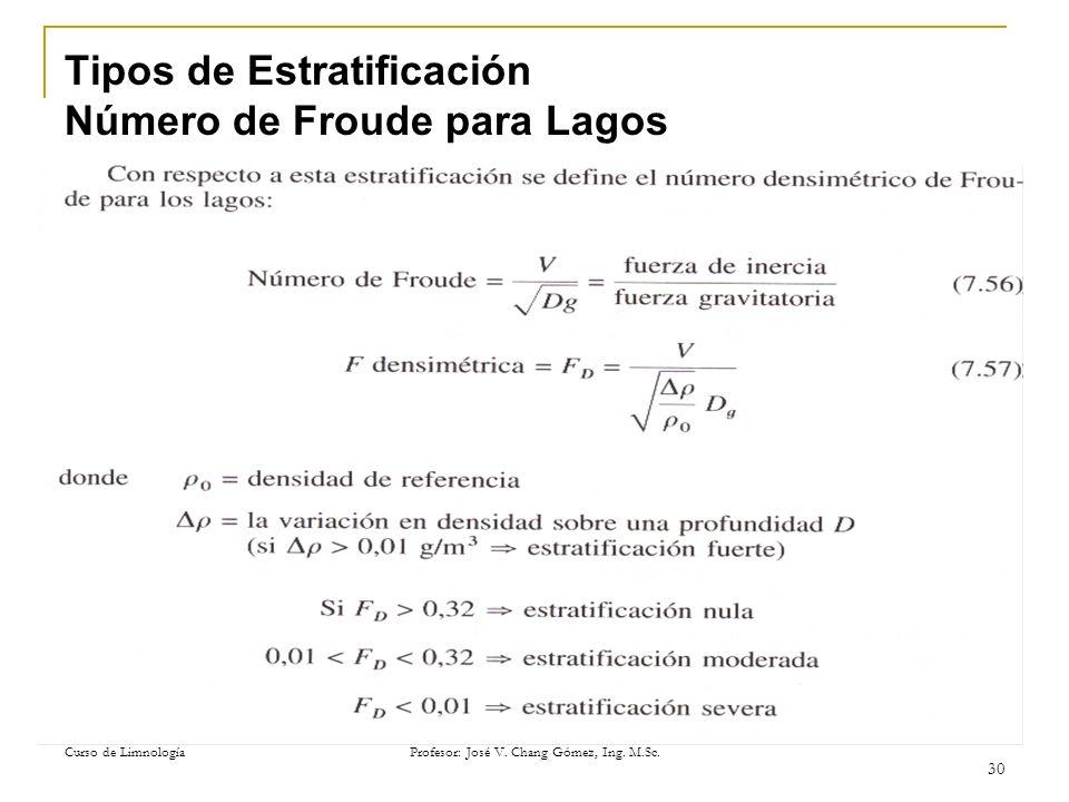 Curso de Limnología Profesor: José V. Chang Gómez, Ing. M.Sc. 30 Tipos de Estratificación Número de Froude para Lagos
